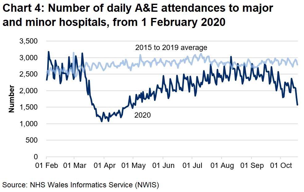 Chart 4 shows the number of A&E attendances falling sharply from mid March to around half the previous number, then climbing slowly from early April, returning to pre-pandemic levels since August. Since the end of September Attendances have begun to decrease again.