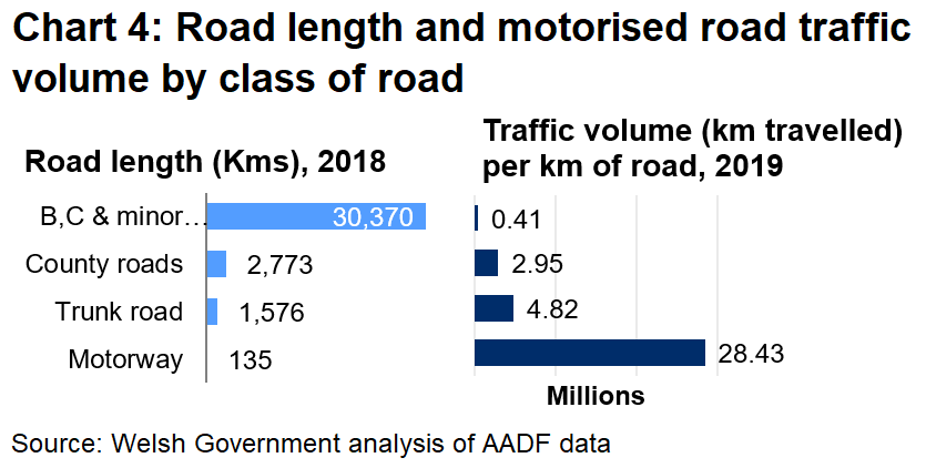 Chart 4 highlights that considering different road lengths and volume of traffic, traffic per km of road is far higher on motorways when compared with the other classes of roads.