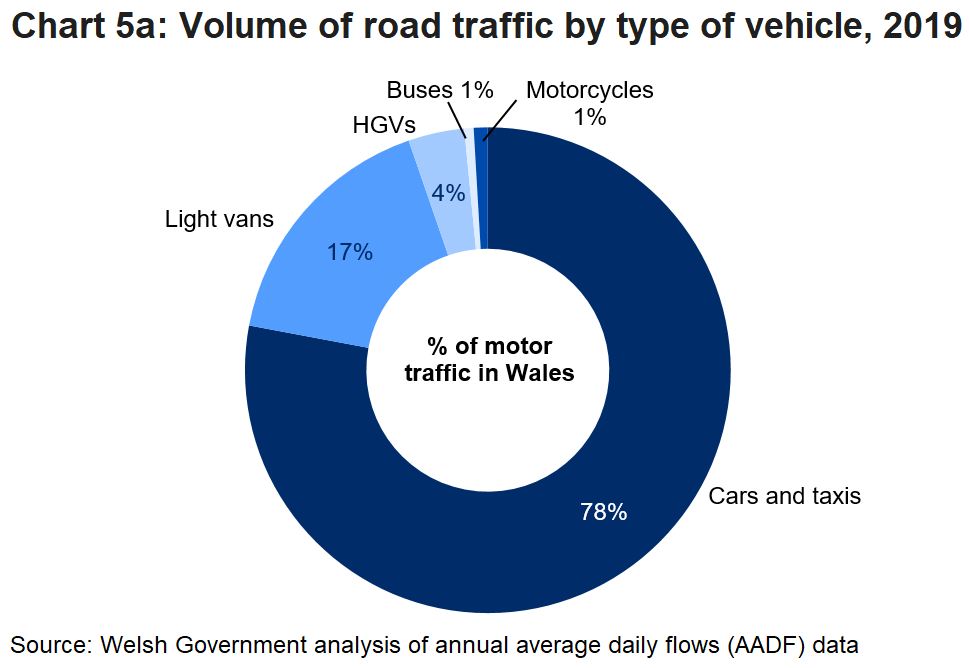 Cars and taxis accounted for the largest share, 78%, followed by Vans with 17% share of traffic volume.