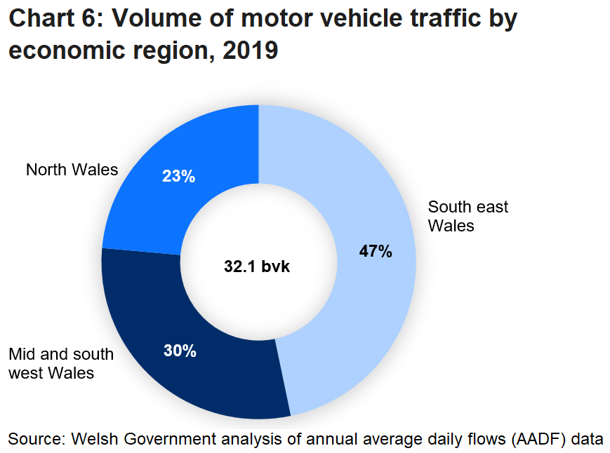 South East Wales accounts for the highest proportion of the total traffic volume in Wales (47%).