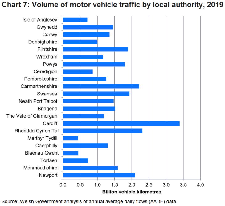 Out of the 22 local authorities, Cardiff registered the highest 3.4 billion vehicle kilometres.