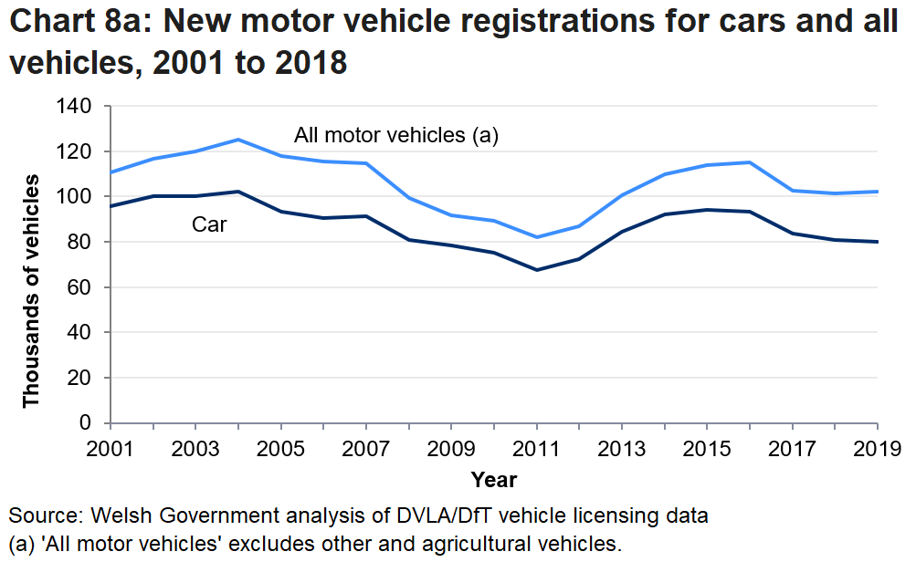 Chart 8a show that the trend in new motor registrations since 2001 has been fluctuating over the period. In 2019 the number of new vehicle registration fell by 0.5 per cent to 102,027 registrations.