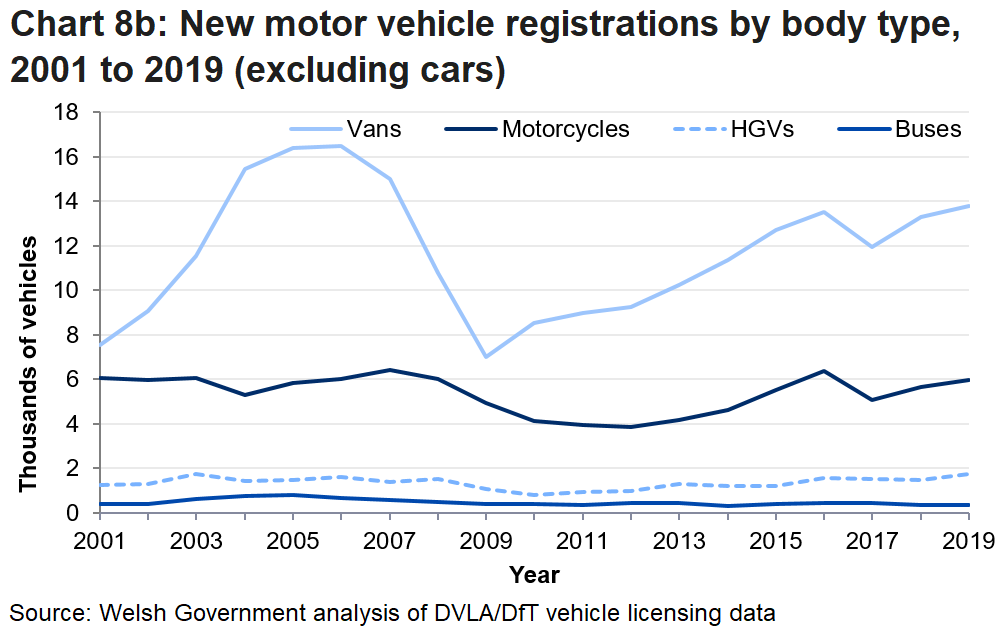 Between 2007 and 2009 there was a sharp fall in the number of new registrations for vans. There was an increase in registrations in 2019 for HGVs, motorcycles and vans. There were decreases in registrations of buses.