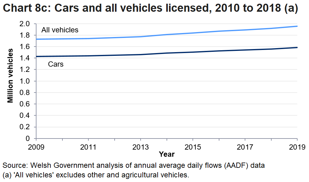 In 2019 number of licenced cars rose by 1.5% to 1.6 million while all vehicles increased by 1.9% to 12.0 million.