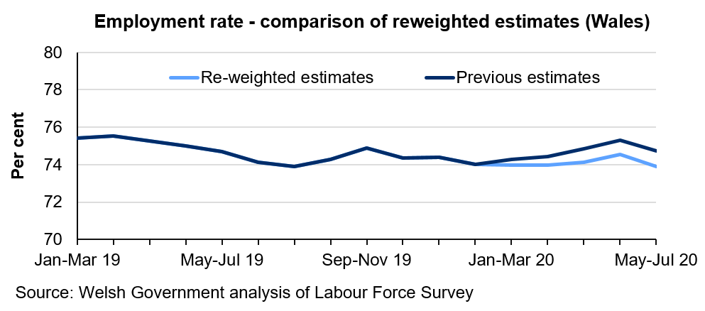 Line graph showing the employment rate between January to March 2019 and May to July 2020. For January to March 2020 onwards, it compares the previous estimates of the employment rate with re-weighted estimates. It shows that the re-weighted estimates are generally lower than the previous estimates.