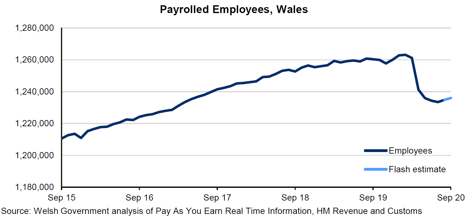 Chart showing number of paid employees in Wales  Shows a generally upward trend over the past few years and then a steep decrease from March 2020 until July, followed by a small increase to September but not back to the levels seen pre-pandemic.