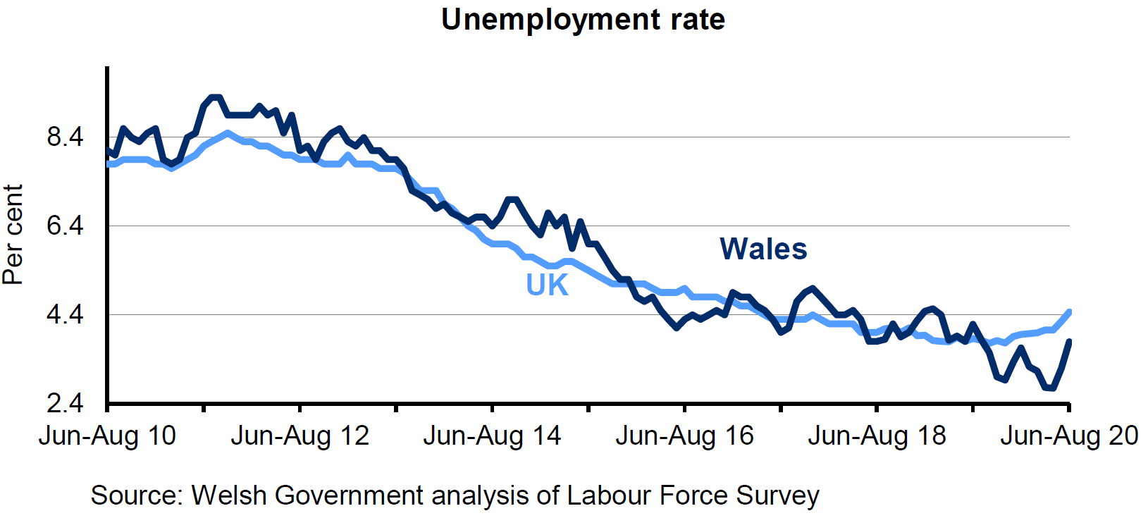 Chart showing the percentage of economically active people aged 16+ who are unemployed for Wales and the UK. The unemployment rate has decreased overall in both Wales and the UK over the last 4 years, but has increased over the last couple of months