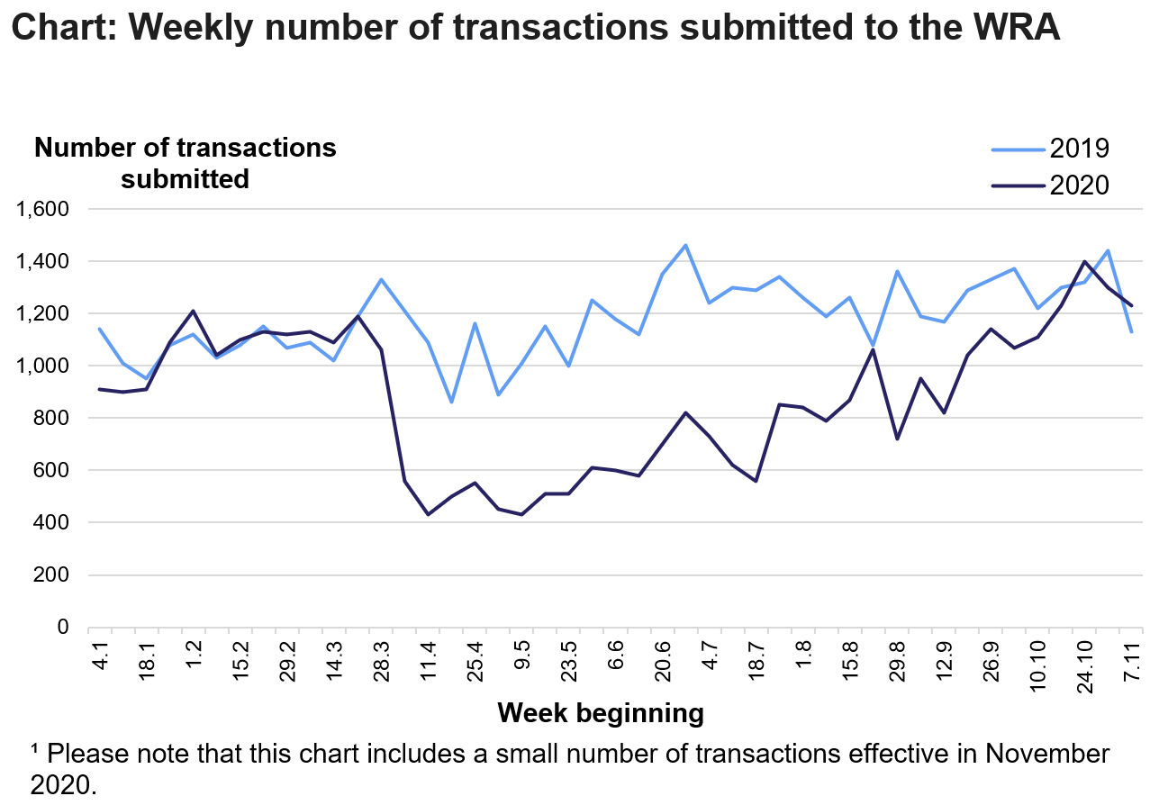 The chart shows the number of residential and non-residential transactions submitted to the WRA each week from January to October, in 2019 and 2020. Please note that this chart includes a small number of transactions effective in November 2020.