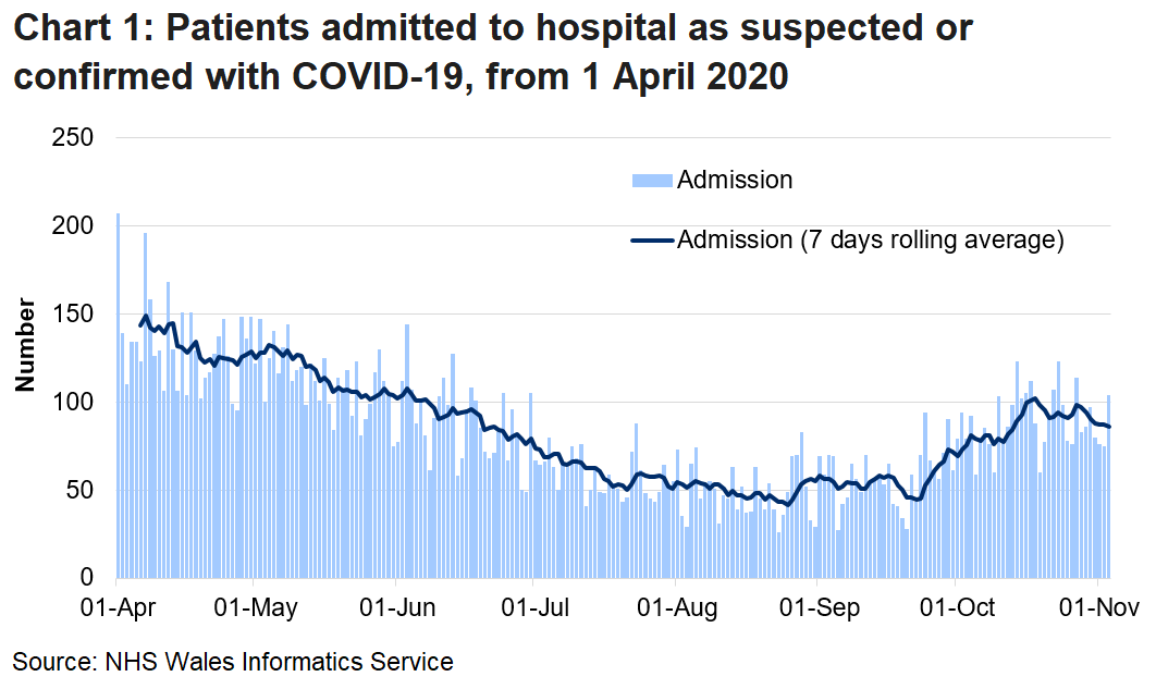Chart 1 shows daily number of patients admitted to hospital with confirmed or suspected COVID-19 from 1 April 2020 to 3 November 2020. Over the last week admissions have remained roughly the same, although there is volatility in the daily numbers.