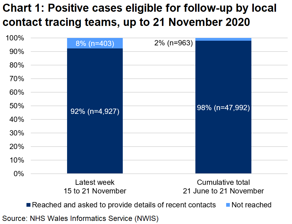 The chart shows that, over the latest week, 92% of those eligible for follow-up were reached and 8% were not reached. In total, since 21 June, 98% were reached and 2% were not reached.