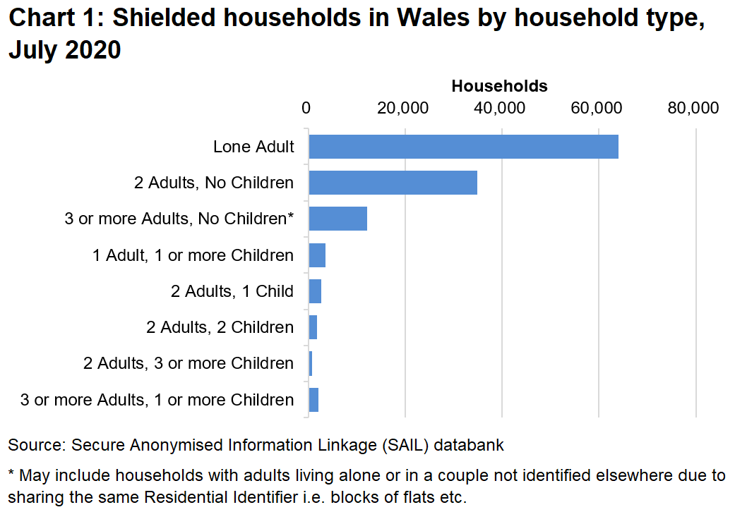 Shielded Households Composition And Characteristics During The Coronavirus Covid 19 Pandemic July 2020 Gov Wales