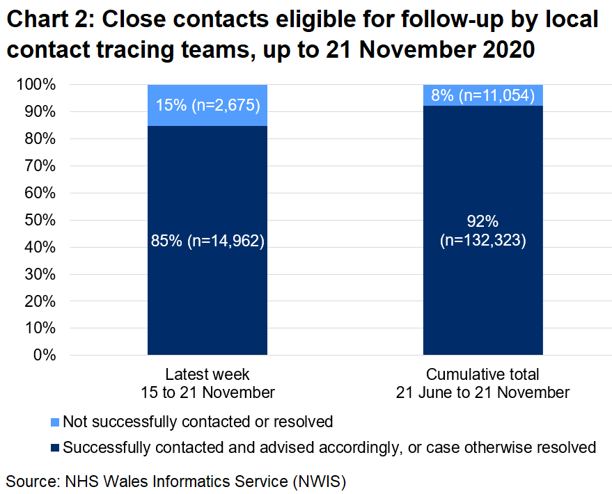 The chart shows that, over the latest week, 85% of close contacts eligible for follow-up were successfully contacted and advised and 15% were not. In total, since 21 June, 92% were successfully contacted and advised and 8% were not.