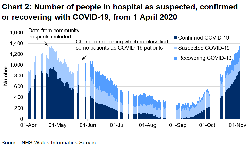 Chart 2 shows the number of people in hospital confirmed, recovering or suspected with COVID-19 from 1 April 2020 to 3 November 2020. The number of confirmed COVID-19 patients in hospital has seen an overall increase since September 2020, to April 2020 levels. The number of COVID-19 related patients (confirmed, suspected and recovering) has also reached levels similar to those in April 2020.