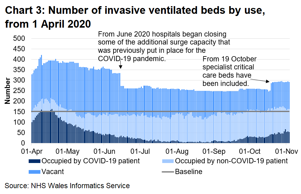 Chart 3 shows the number of invasive beds occupied by use from 1 April 2020 to 3 November 2020. The number of invasive ventilated beds occupied by COVID-19 related patients (confirmed, suspected and recovering) has decreased overall since a peak in April 2020, however there has been an increase since September 2020.
