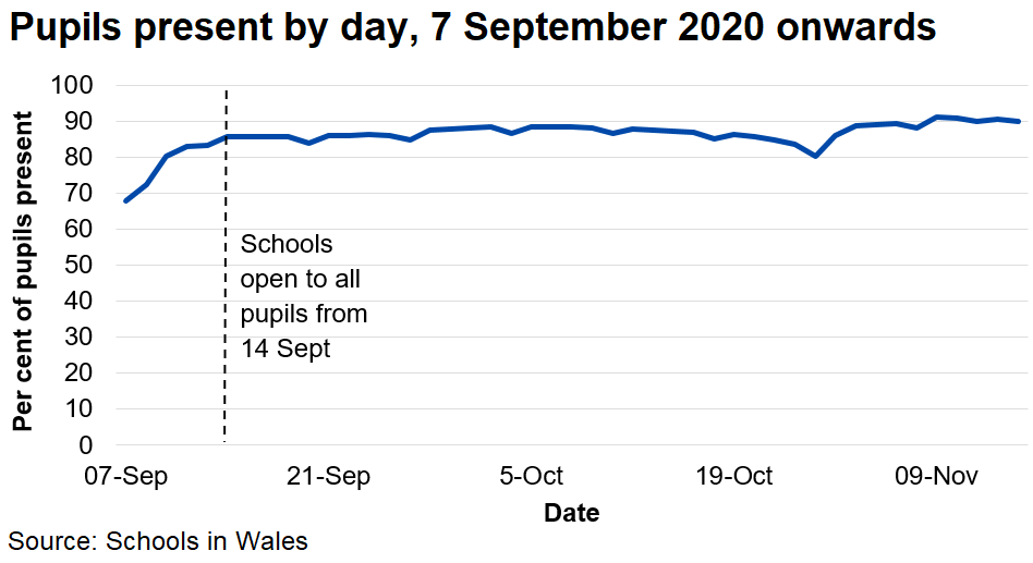The percentage of pupils present each day is steady at around 87% to 88%, having inreased rapidly at the start of September during the phased opening of schools.
