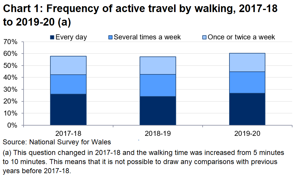 Chart 1 shows that in 2019-20, 45% of people actively travelled at least once or twice a week by walking.