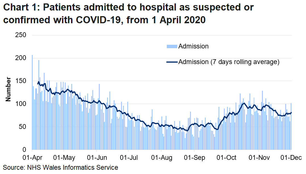 Chart 1 shows daily number of patients admitted to hospital with confirmed or suspected COVID-19 from 1 April 2020 to 1 December 2020. Through November, there has been an overall decrease in admissions, although there is volatility in the daily numbers. However, over the last week the rolling average for admissions has increased.
