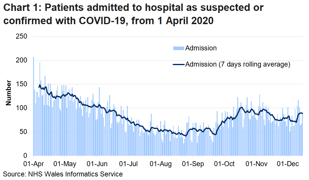Chart 1 shows daily number of patients admitted to hospital with confirmed or suspected COVID-19 from 1 April 2020 to 15 December 2020. In the last 7 days, an average of 89 people a day were admitted to hospital as confirmed or suspected with COVID-19, this compares to an average of 72 for the week to 8 December 2020.