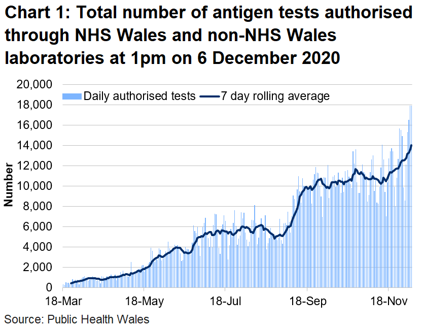 Chart on the number of tests authorised for Welsh residents at 1pm on 6 December 2020. The number of tests authorised in NHS Wales laboratories increased in the middle of June to the first week of July. The number of tests authorised had increased since the end of August 2020 but is staying at a consistent level since 18 September. The number of tests authorised in NHS Wales laboratories increased in the middle of November.