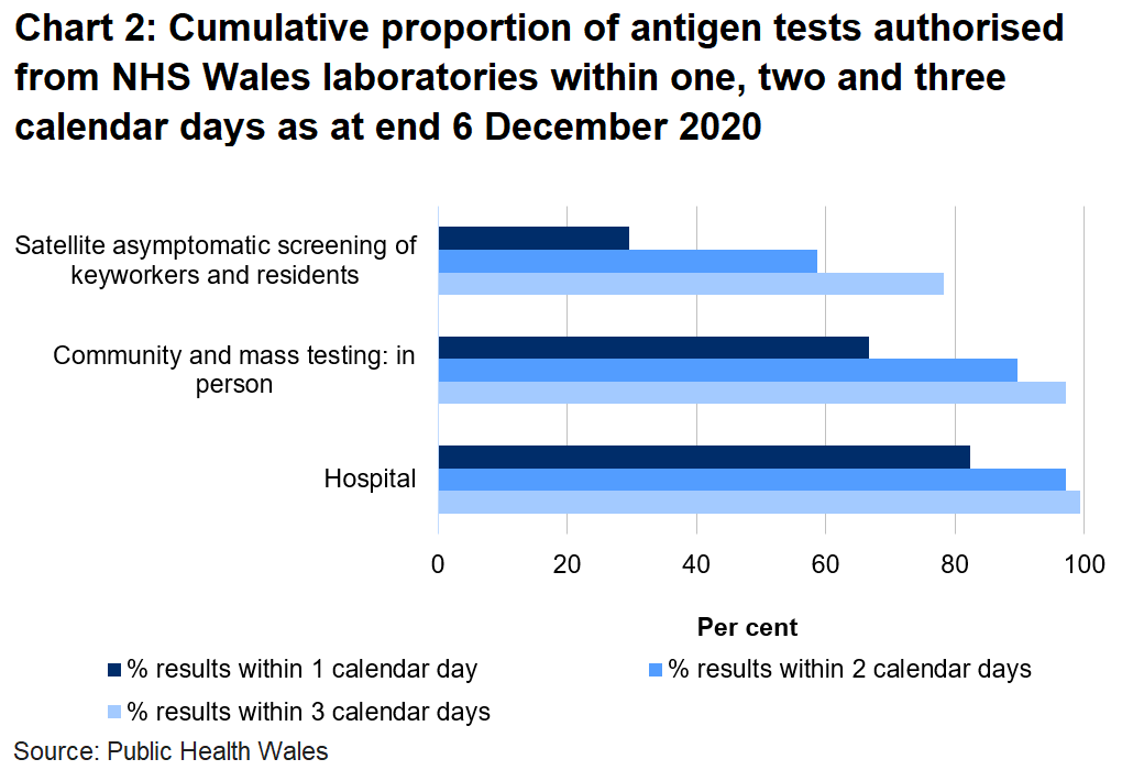 Chart on the proportion of tests authorised from NHS Wales laboratories within one, two and three days as at end 6 December 2020. To date, 66.7% of mass and community in person tests, 29.5% of satellite tests and 82.3% of hospital tests were authorised within one day.