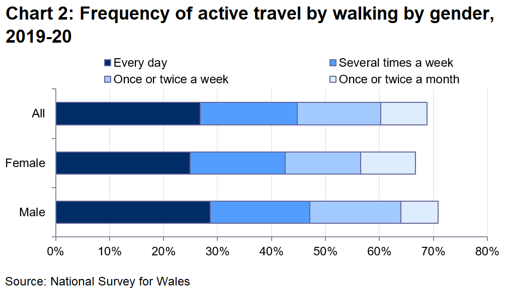 Chart 2 shows that 27% said they walked for more than 10 minutes every day, 18% several times a week and 15% once or twice a week.