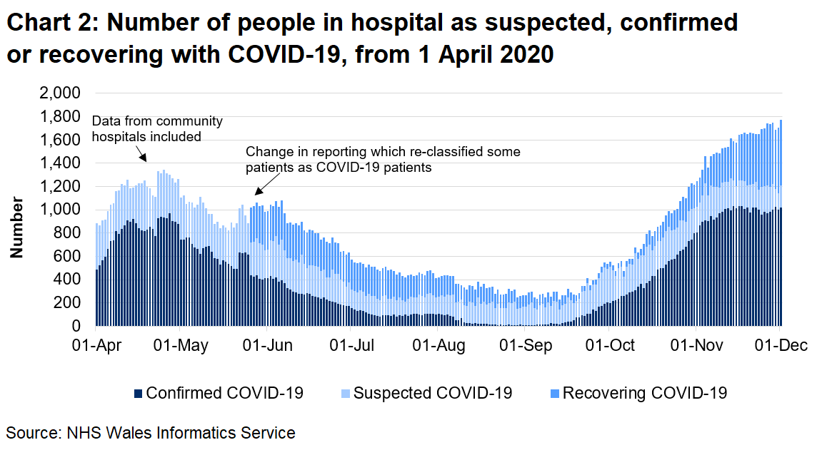 Chart 2 shows the number of people in hospital confirmed, recovering or suspected with COVID-19 from 1 April 2020 to 1 December 2020.  The number of confirmed COVID-19 patients in hospital has seen an overall increase since September 2020, exceeding April 2020 levels. However, the number of confirmed COVID-19 patients appear to have levelled off in the past few weeks, whilst the number of recovering COVID-19 patients has increased.