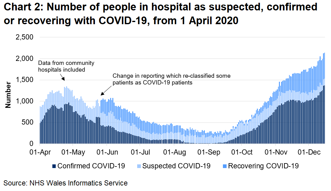 The number of confirmed COVID-19 patients in hospital has seen an overall increase since September 2020 and is currently at the highest level since the series began. The total number of COVID-19 releated patients (confirmed, suspected, and recovering) in hospitals is also now at the highest level since the series began.
