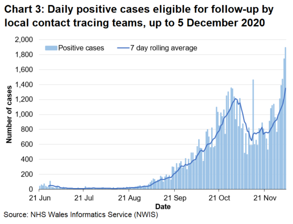 Chart 3 shows the daily number of positive cases eligible for follow up since 21 June 2020. The 7-day rolling average increased from late August to the start of November. It subsequently dropped to lower levels, however, there has been a steep increase since the end of November and the 7-day rolling average is currently the highest it has been since the series began.