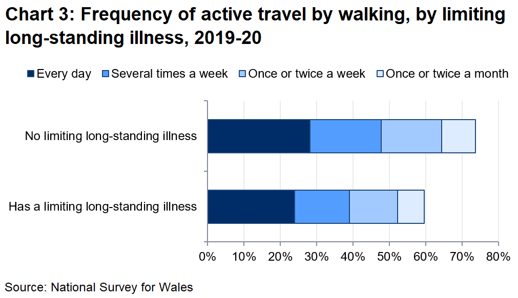 Chart 3 shows that people with a limiting long-standing illness, disability or infirmity were less likely to walk for more than 10 minutes than those without a limiting illness.