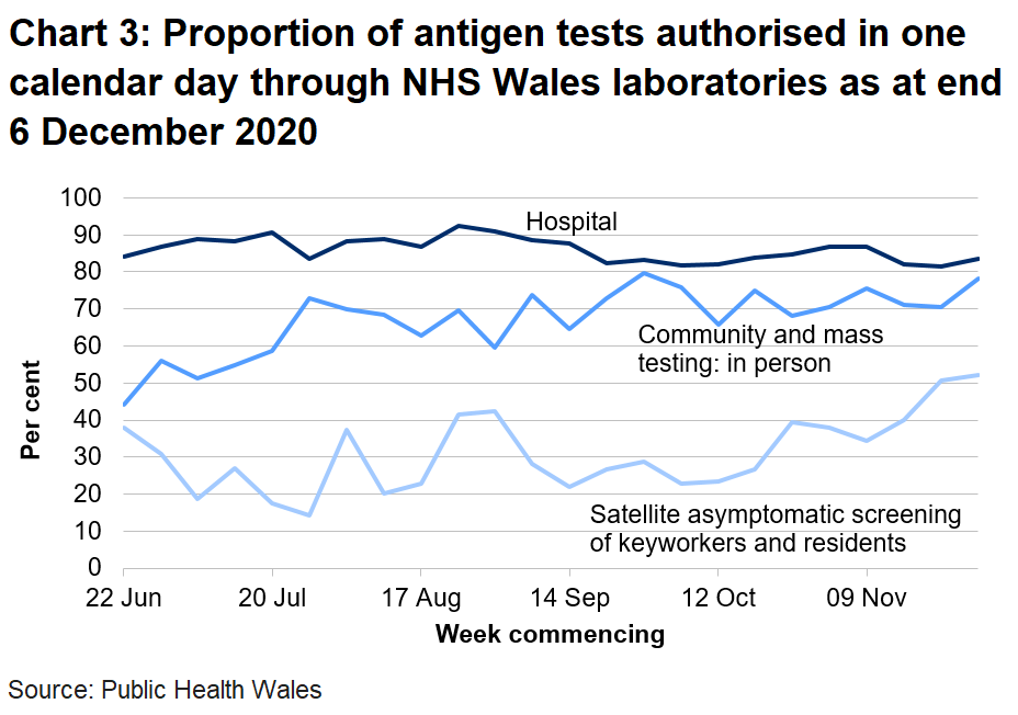 Chart on the proportion of antigen tests authorised in one calendar day through NHS Wales labs from 22 June 2020. In the last week the proportion of tests authorised in one calendar day through NHS Wales laboratories has increased for hospital tests, increased for community and mass testing and increased for satellite asymptomatic screening.