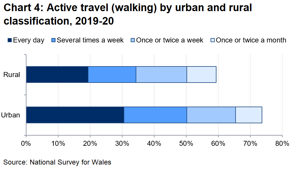 Chart 4 shows that people living in urban areas were more likely to walk for more than 10 minutes as a means of transport. 74% of people in urban areas walked for more than 10 minutes as a means of transport at least once a month, compared with 59% of people in rural areas.