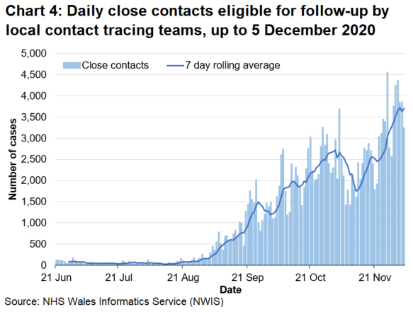 Chart 4 shows the daily number of close contacts eligible for follow-up since 21 June 2020. There has been an upward trend in the 7-day rolling average since late August, despite decreases during the start of October and mid-November.