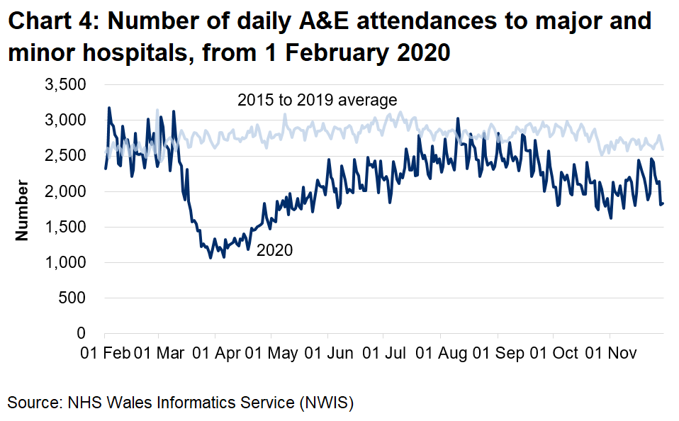 Chart 4 shows the number of A&E attendances falling sharply from mid March to around half the previous number, then climbing slowly from early April, returning to pre-pandemic levels since August. Since the end of September attendances have decreased again but have increased in recent weeks.