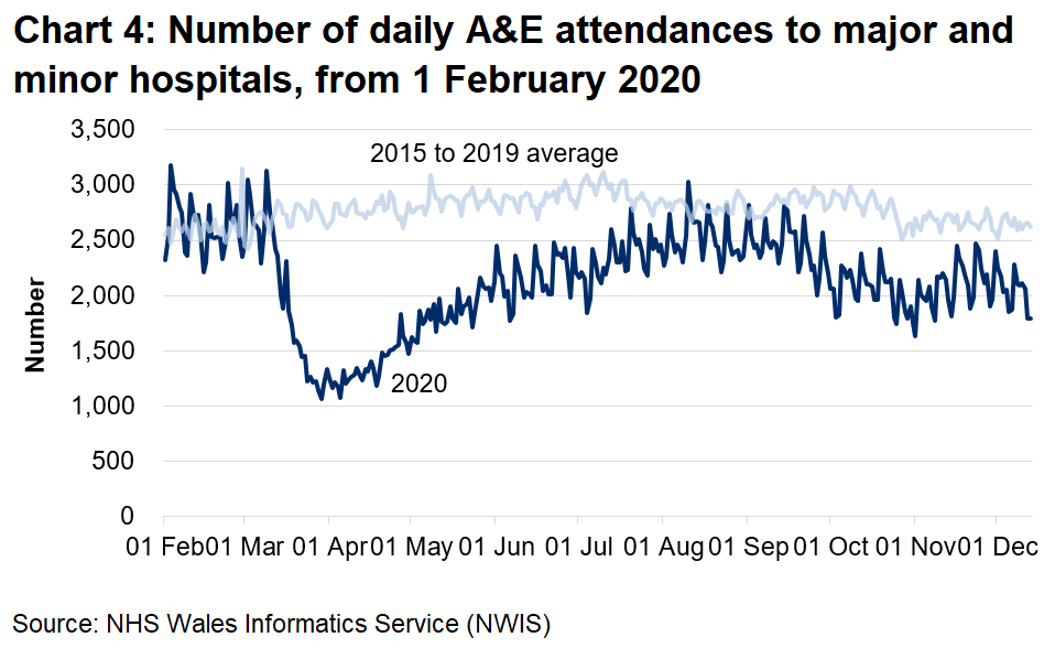 Chart 4 shows the daily A&E attendances fell sharply from mid-March to around half the previous number and increased gradually from early April until August, when they were close to pre-pandemic levels. In September, A&E attendances began to decrease again and despite a small increase are still below the five year average and showing a slight decrease over the last few weeks.