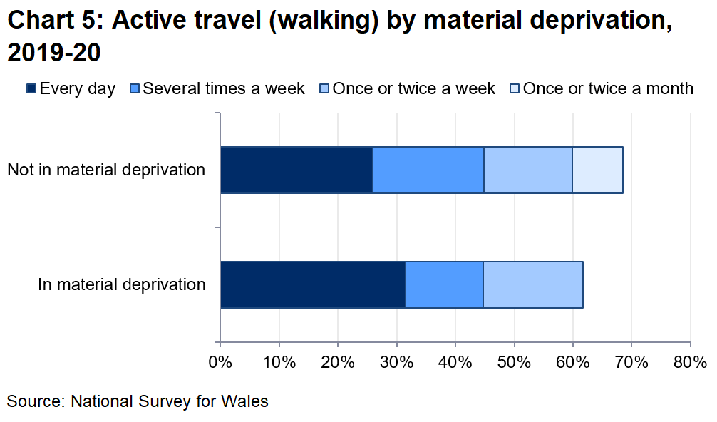 Chart 5 shows that the proportions walking at least once a month were very close for those in material deprivation and those who were not (71% and 68% respectively).