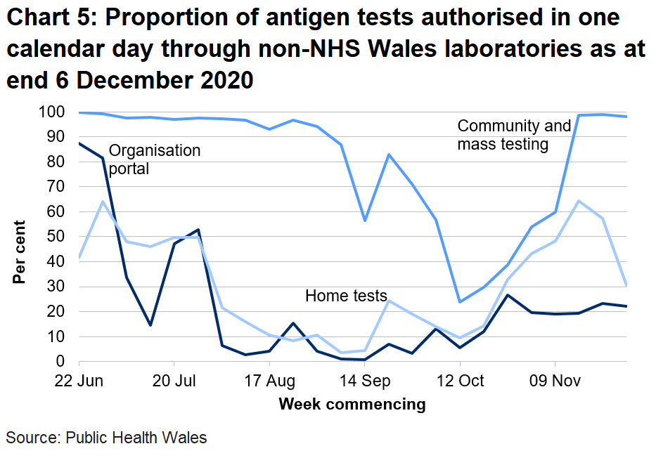 Chart on the proportion of antigen tests authorised in one calendar day through non-NHS Wales labs from 22 June 2020. In the last week the proportion of tests authorised in one calenday day through non-NHS Wales laboratories has decreased for the organisational portal, decreased for home tests and decreased for community tests.