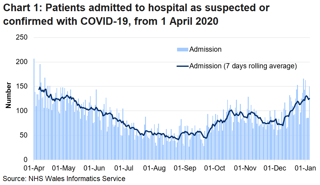 Chart 1 shows daily number of patients admitted to hospital with confirmed or suspected COVID-19 from 1 April 2020 to 05 January 2021. Since the start of December, admissions have generally increased, although there is volatility in the daily numbers.