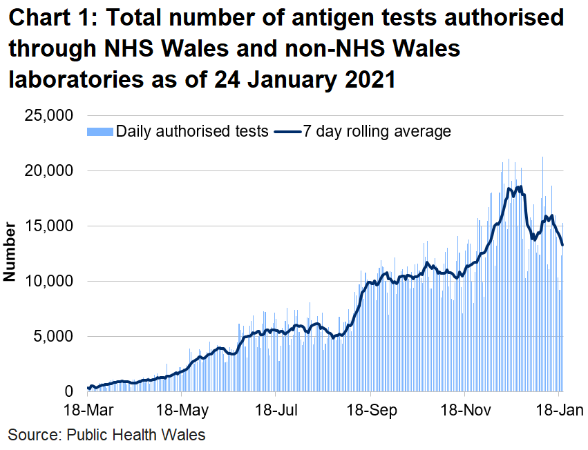 The weeks beginning 21 and 28 December 2020 saw a decrease in the number of tests due to the Christmas holidays with small decreases in each of the testing routes. As testing capacity remained consistent, this reflects a lower demand for testing in these weeks than in the week beginning the 14 December 2020. In the following two weeks , the number of tests authorised has increased but remain lower than the pre-Christmas level.
