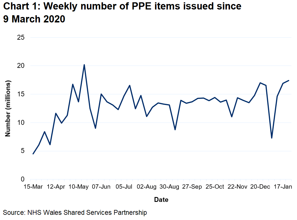 A chart to show the weekly number of PPE items issued since 9 March 2020. The weekly number of PPE items issued has generally increased from March 2020 reaching a peak of 20.2 million in May 2020. Since September 2020 the number of items issued has fluctuated between 11 and 17 million but decreased to 7 million in the week ending 3 January 2021.