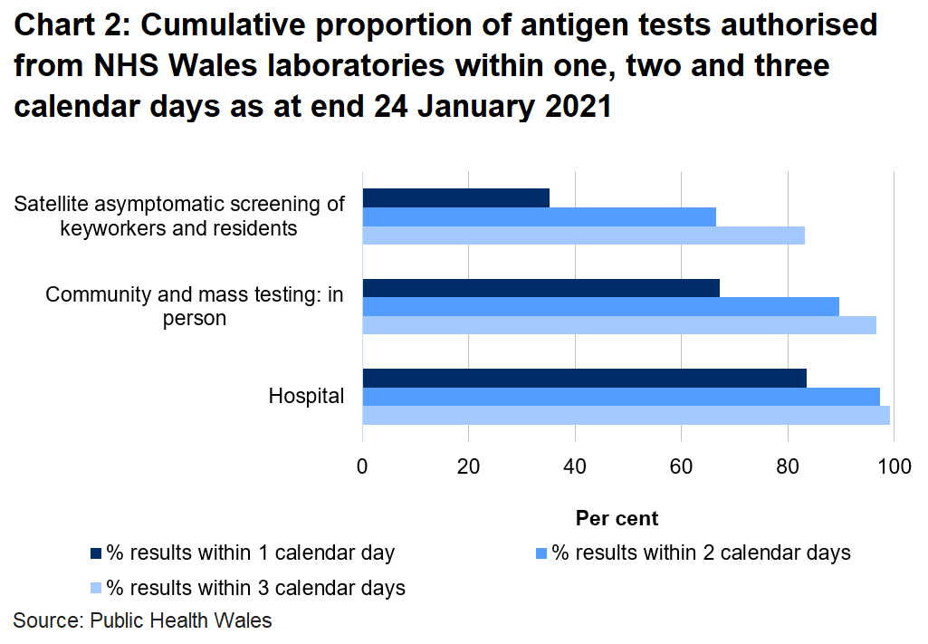 Chart on the proportion of tests authorised from NHS Wales laboratories within one, two and three days as at end 24 January 2021. To date, 67.1% of mass and community in person tests, 35.2% of satellite tests and 83.5% of hospital tests were authorised within one day.