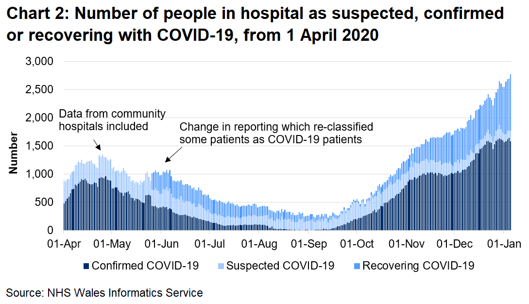 Chart 2 shows the number of people in hospital confirmed, recovering or suspected with COVID-19 from 1 April 2020 to 05 January 2021. The number of confirmed COVID-19 patients in hospital has seen an overall increase since September 2020 to its highest level. However, the number appears to have levelled off in the past few weeks, whilst the number of recovering COVID-19 patients has increased.