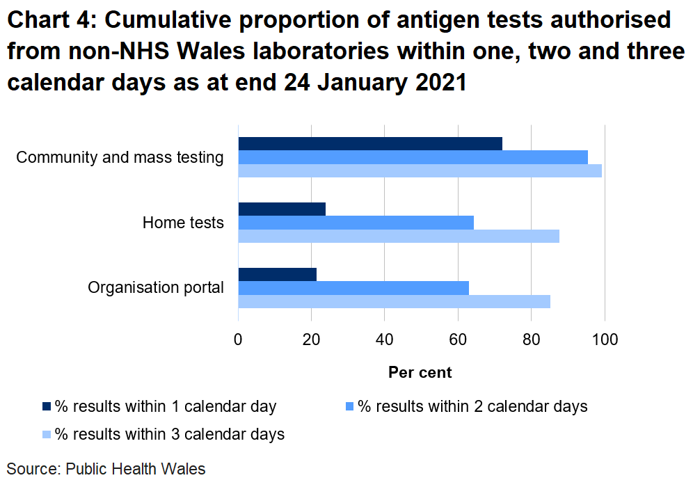 Chart on the proportion of tests authorised from non-NHS Wales laboratories within one, two and three days as at end 24 January 2021. 21.4% of organisation portal tests were returned within one day, 24% of home tests were returned in one day and 72.1% of community tests were returned in one day.