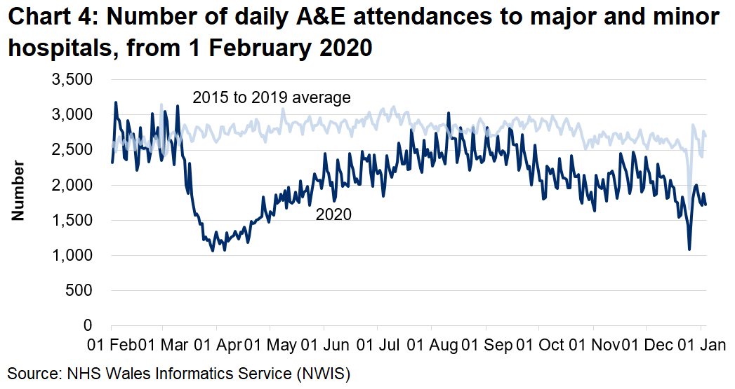 Chart 4 shows the number of A&E attendances fell sharply from mid-March to around half the previous number and increased gradually from early April until August, when they were close to pre-pandemic levels. In September A&E attendances began to decrease again, however since November attendances have been increasing, although still below the five year average.