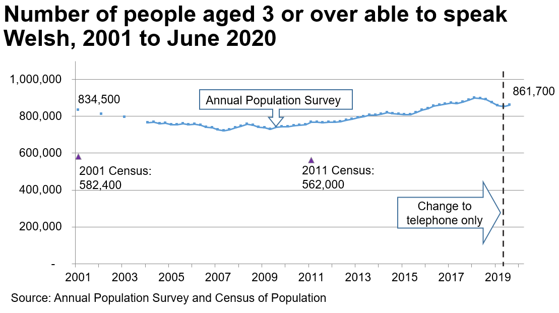 The chart shows the results of the APS from 2001 to the end of June 2020. In 2001 there were 834,500 Welsh speakers. The trend declines to 2007 and then increases again to 861,700 by the end of June 2020. The Census results for 2001 and 2011 are also plotted on the same for chart, to illustrate that the Census estimates for the number of Welsh speakers are considerably lower; over 200,000 lower.