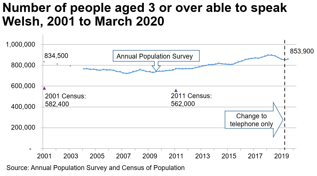 The chart shows the results of the APS from 2001 to the end of March 2020. In 2001 there were 834,500 Welsh speakers. The trend declines to 2007 and then increases again to 853,900 by the end of March 2020. The Census results for 2001 and 2011 are also plotted on the same for chart, to illustrate that the Census estimates for the number of Welsh speakers are considerably lower; over 200,000 lower.