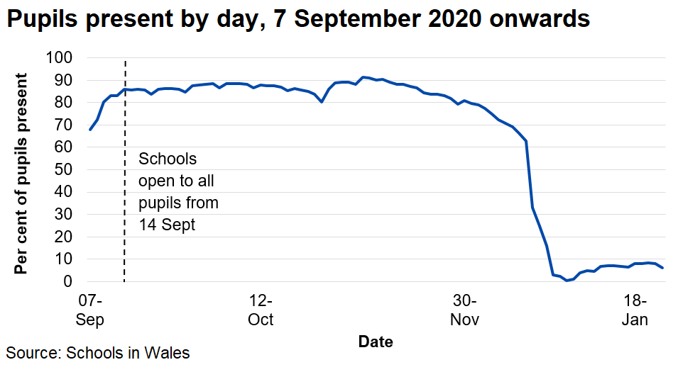 The percentage of pupils present each day has usually been between 80 and 90 per cent since 14 September 2020, before falling in the last two weeks of term before Christmas. Since 4 January 2021 schools have been closed to most pupils and online remote learning has been used.