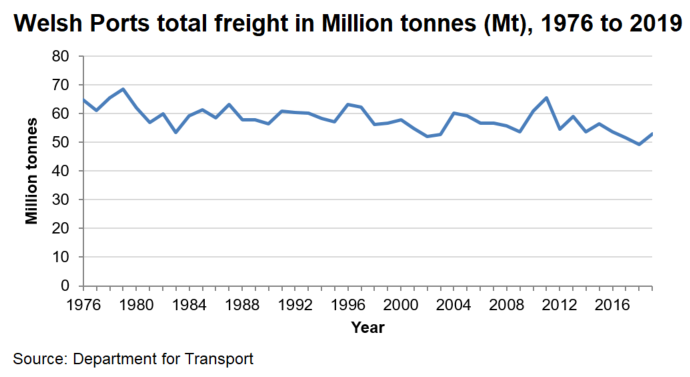 Chart showing the levels of total freight passing through welsh ports from 1976 to 2018