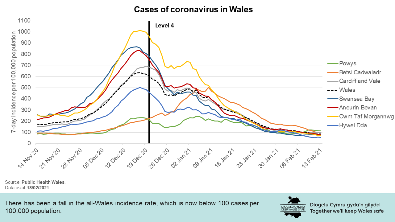 There has been a fall in the all-Wales incidence rate, which is now below 100 cases per 100,000 population.