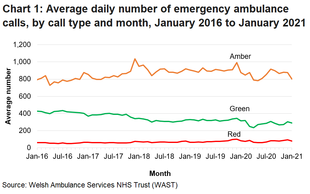 The number of emergency calls received by the Welsh Ambulance Services NHS Trust (WAST) had been rising steadily over the long term but following a decrease due to the COVID-19 pandemic figures have returned to a pre COVID level.