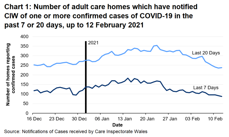 Chart 1 shows the number of Adult care homes that have notified CIW of a confirmed COVID-19 case in the last 7 days and 20 days on 12 February 2021. 87 Adult care homes have notified in the last 7 days and 238 have notified in the last 20 days.